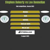 Stephen Doherty vs Leo Donnellan h2h player stats
