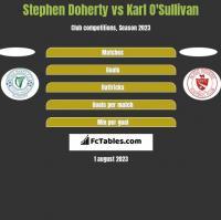Stephen Doherty vs Karl O'Sullivan h2h player stats