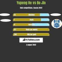 Yupeng He vs Bo Jin h2h player stats