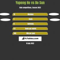 Yupeng He vs Bo Sun h2h player stats