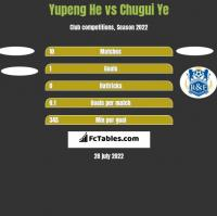 Yupeng He vs Chugui Ye h2h player stats