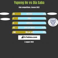 Yupeng He vs Dia Saba h2h player stats