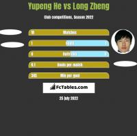 Yupeng He vs Long Zheng h2h player stats