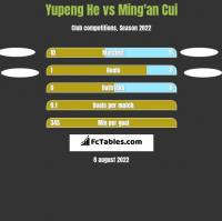 Yupeng He vs Ming'an Cui h2h player stats