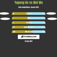 Yupeng He vs Wei Wu h2h player stats