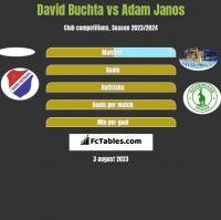 David Buchta vs Adam Janos h2h player stats