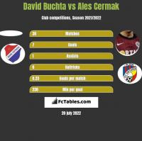 David Buchta vs Ales Cermak h2h player stats