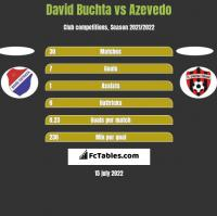 David Buchta vs Azevedo h2h player stats