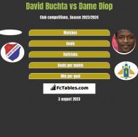 David Buchta vs Dame Diop h2h player stats