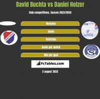 David Buchta vs Daniel Holzer h2h player stats