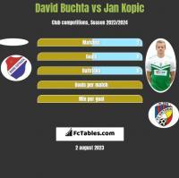David Buchta vs Jan Kopic h2h player stats