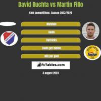 David Buchta vs Martin Fillo h2h player stats