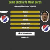 David Buchta vs Milan Baros h2h player stats
