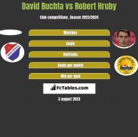 David Buchta vs Robert Hruby h2h player stats