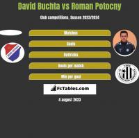 David Buchta vs Roman Potocny h2h player stats