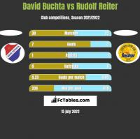 David Buchta vs Rudolf Reiter h2h player stats