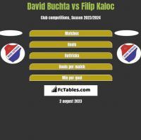 David Buchta vs Filip Kaloc h2h player stats