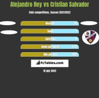 Alejandro Rey vs Cristian Salvador h2h player stats
