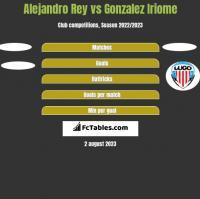 Alejandro Rey vs Gonzalez Iriome h2h player stats