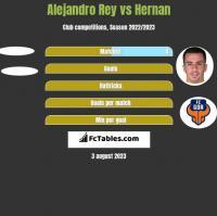 Alejandro Rey vs Hernan h2h player stats