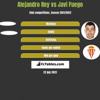 Alejandro Rey vs Javi Fuego h2h player stats