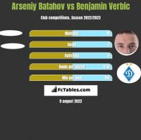 Arseniy Batahov vs Benjamin Verbic h2h player stats