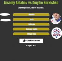 Arseniy Batahov vs Dmytro Korkishko h2h player stats