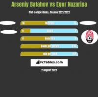 Arseniy Batahov vs Egor Nazarina h2h player stats