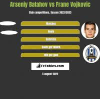 Arseniy Batahov vs Frane Vojkovic h2h player stats