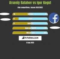 Arseniy Batahov vs Igor Kogut h2h player stats