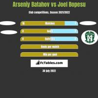 Arseniy Batahov vs Joel Bopesu h2h player stats