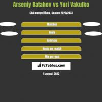 Arseniy Batahov vs Juri Wakulko h2h player stats