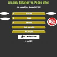 Arseniy Batahov vs Pedro Vitor h2h player stats
