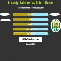 Arseniy Batahov vs Artem Kozak h2h player stats