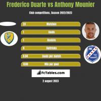 Frederico Duarte vs Anthony Mounier h2h player stats