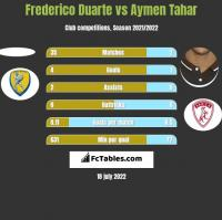 Frederico Duarte vs Aymen Tahar h2h player stats