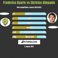 Frederico Duarte vs Christos Almpanis h2h player stats