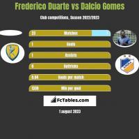 Frederico Duarte vs Dalcio Gomes h2h player stats