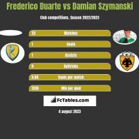 Frederico Duarte vs Damian Szymanski h2h player stats