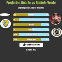 Frederico Duarte vs Daniele Verde h2h player stats
