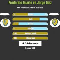 Frederico Duarte vs Jorge Diaz h2h player stats