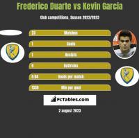 Frederico Duarte vs Kevin Garcia h2h player stats