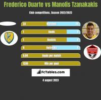 Frederico Duarte vs Manolis Tzanakakis h2h player stats
