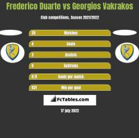 Frederico Duarte vs Georgios Vakrakos h2h player stats