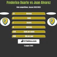 Frederico Duarte vs Juan Alvarez h2h player stats
