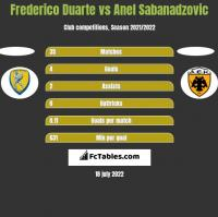 Frederico Duarte vs Anel Sabanadzovic h2h player stats