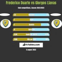 Frederico Duarte vs Giorgos Liavas h2h player stats