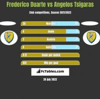 Frederico Duarte vs Angelos Tsigaras h2h player stats