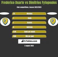 Frederico Duarte vs Dimitrios Fytopoulos h2h player stats