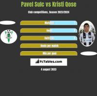 Pavel Sulc vs Kristi Qose h2h player stats